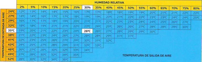 Tabla temperatura enfriador bc 180